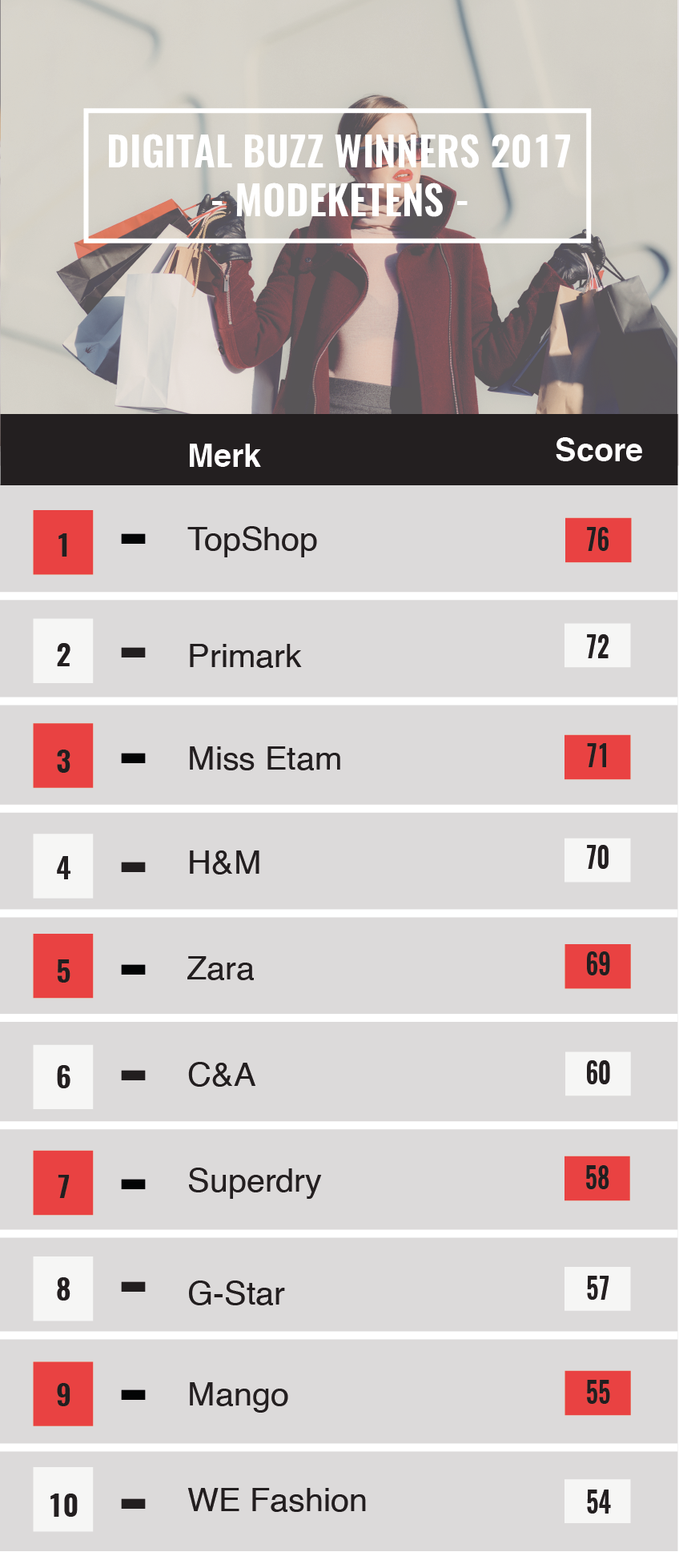 94e8b8afef5c Deze modemerken scoorden in 2017 online het beste in Nederland