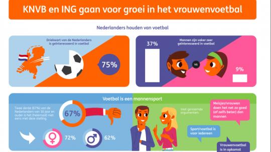 Infografic vrouwenvoetbal