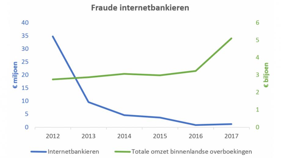 Grafiek fraude internetbankieren