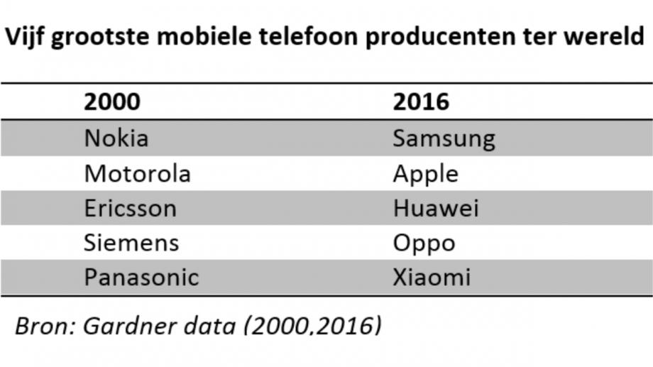 Mobiele producenten