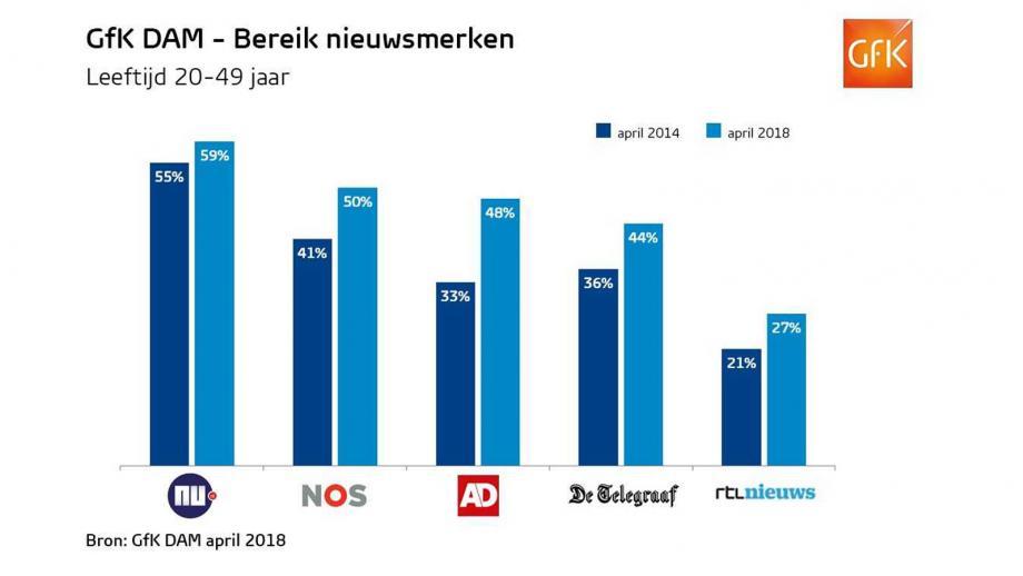 Nederlandse nieuwsmerken online