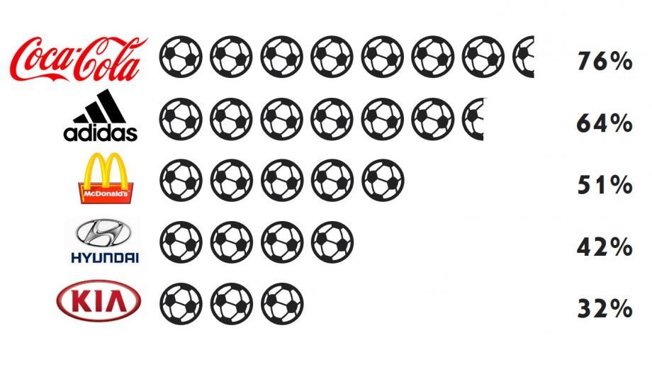 Bekendheid sponsors tijdens WK