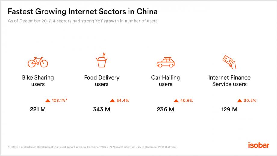 Growing sectors China