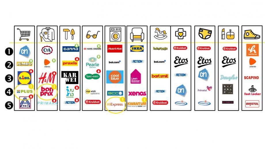 Meest genoemde retailers