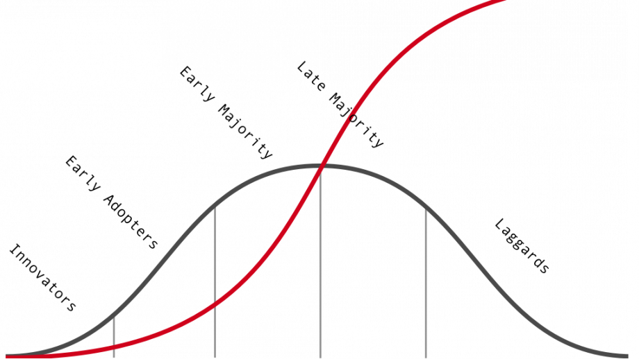 Rogers en s-curve