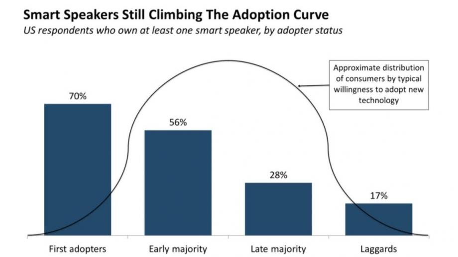 Voice adoptie curve