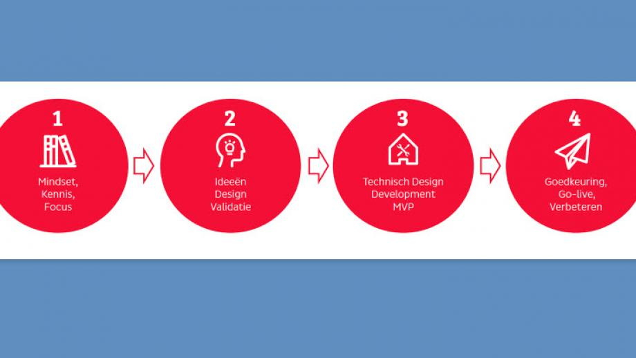 Voice go-to-market framework