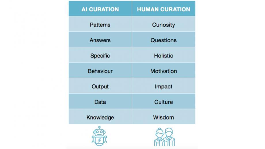 """Uit het whitepaper """"Human Curation in an AI world"""": de grootste verschillen en aanvullende kwaliteiten van AI en human curation."""