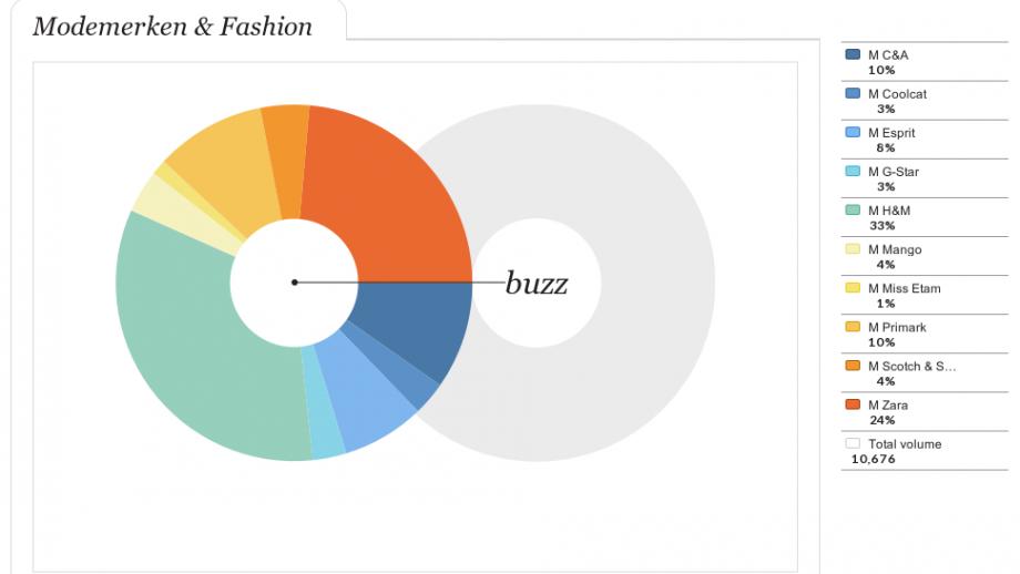 Modemerken & Fashion