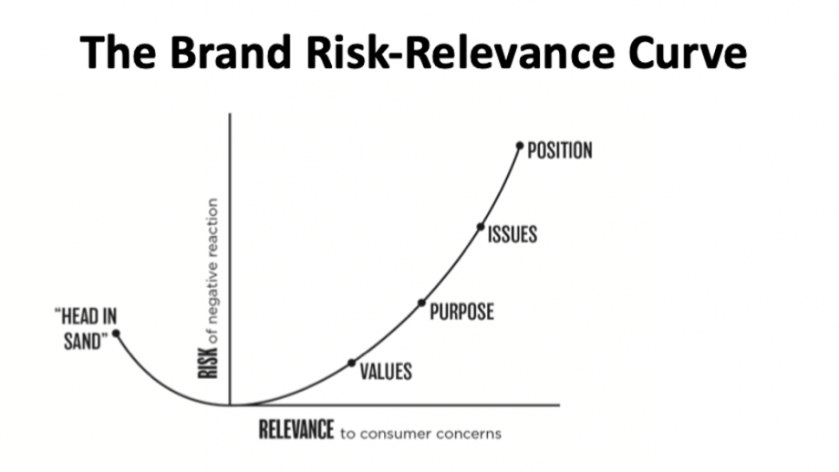 Brand Risk-Relevance Curve