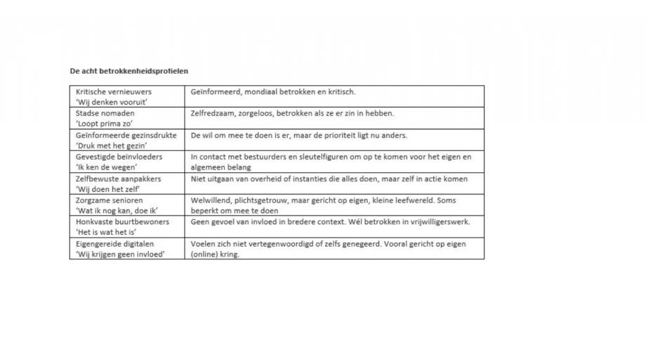 De betrokkenheidsprofielen