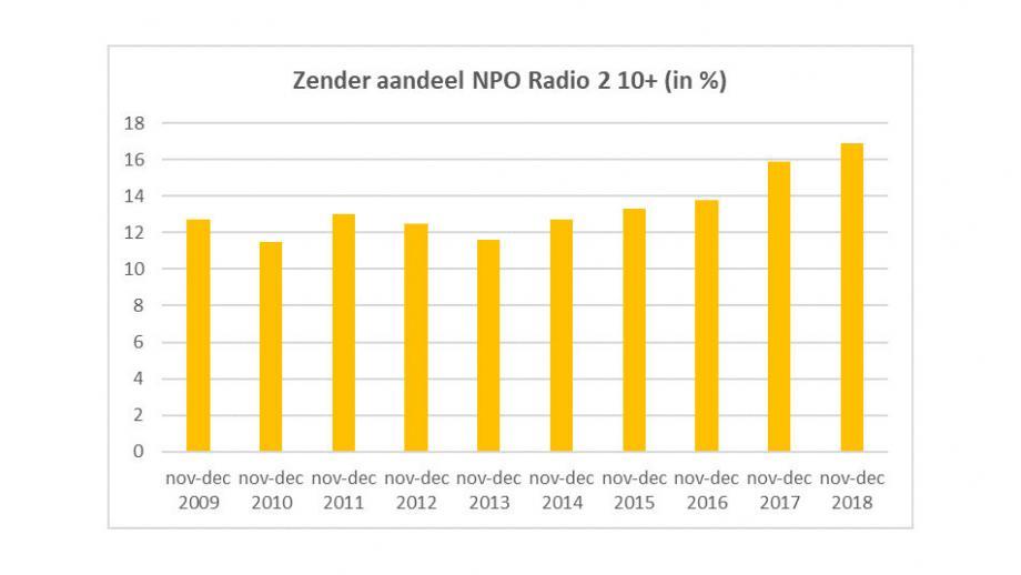Zenderaandeel NPO Radio 2