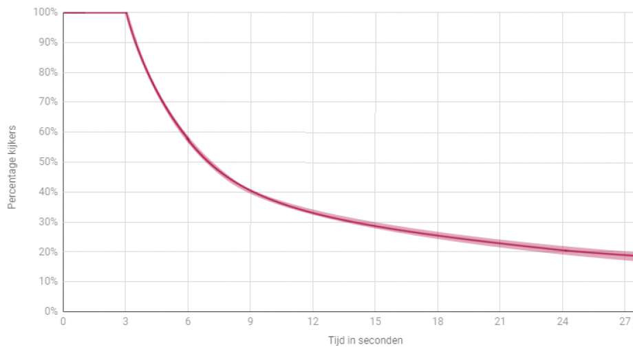 Analyse 400+ Facebookvideo's van diverse bronnen. Geanalyseerde periode – zomer 2018