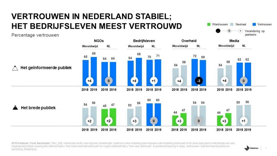 Vertrouwen nl