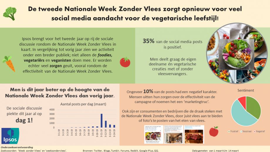 Infographic Nationale Week Zonder Vlees