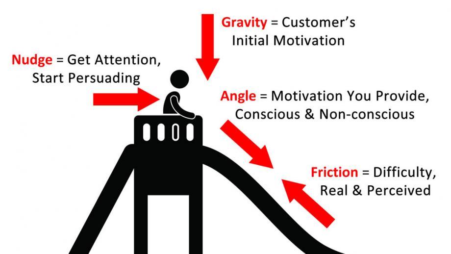 Het persuasion slide model