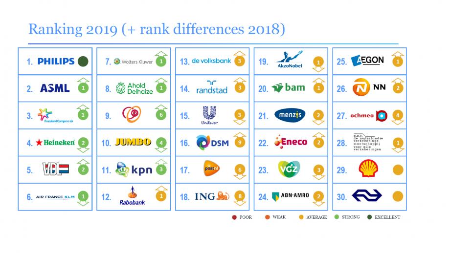 De ranking 2019