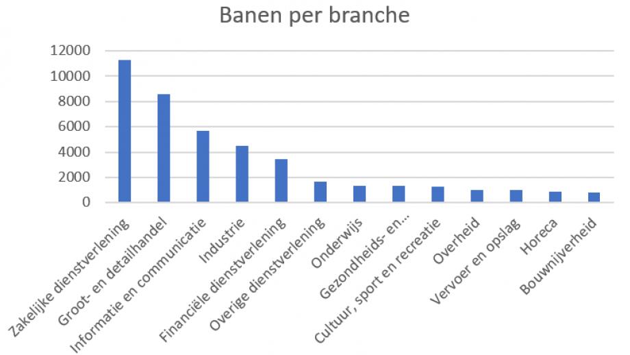 banen per branche