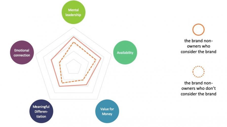 Figuur 2. De scores van niet-gebruikers die het merk overwegen vergelijken met de niet-gebruikers die het wel overwegen. Zo ontdekken wij de route die afgelegd moet worden om deze groep van niet-overwegen naar overwegen te krijgen.