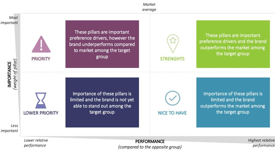 Figuur 3. The Brand Preference Growth Matrix geeft aan welke pijlers onder merkvoorkeur het hardst gewerkt moet worden