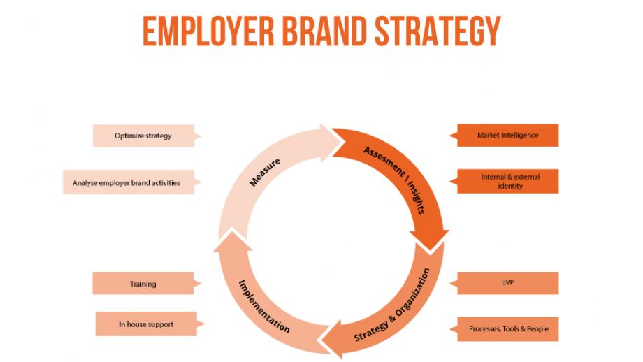 Employer brand strategy