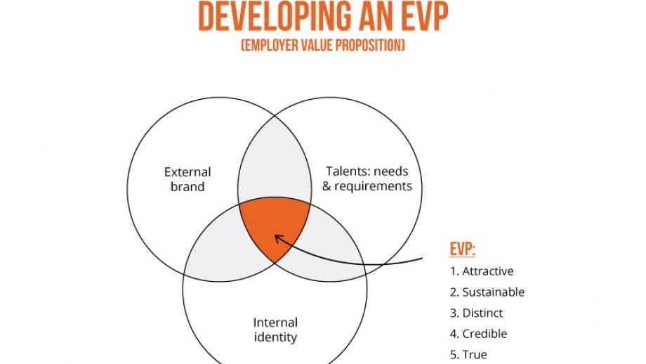 Developing an EVP