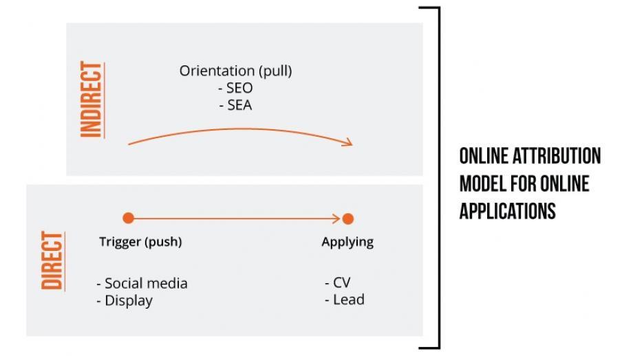 Online attribution model for online applications