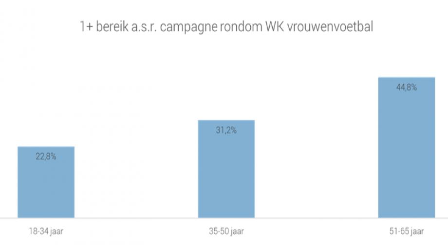 Grafiek bereik a.s.r. campagne rondom WK vrouwenvoetbal