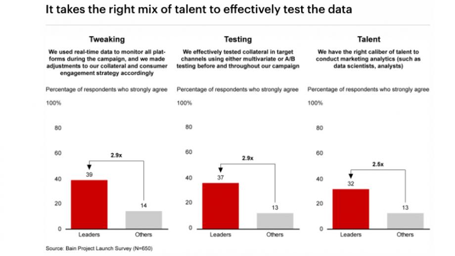 Data Test