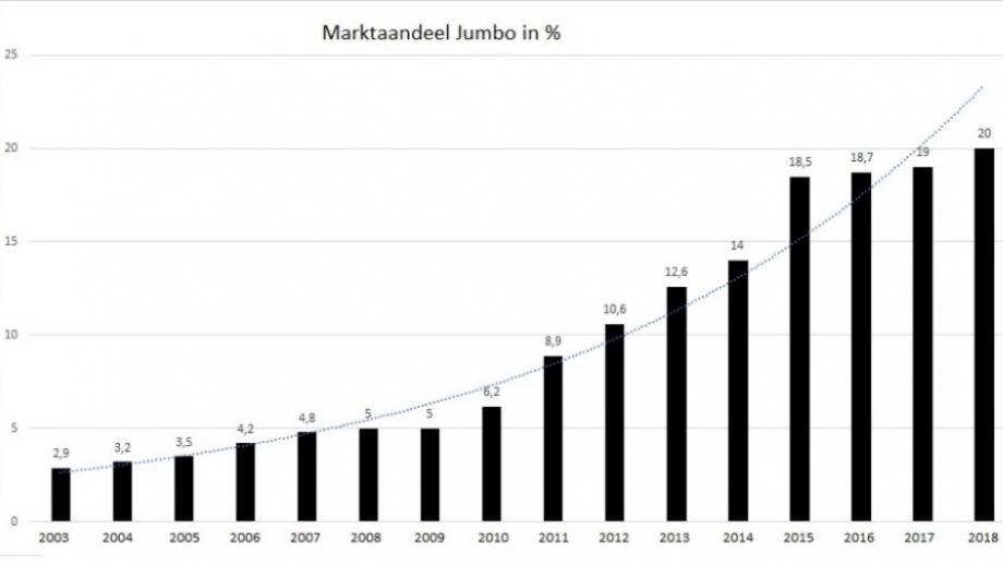 Marktaandeel Jumbo
