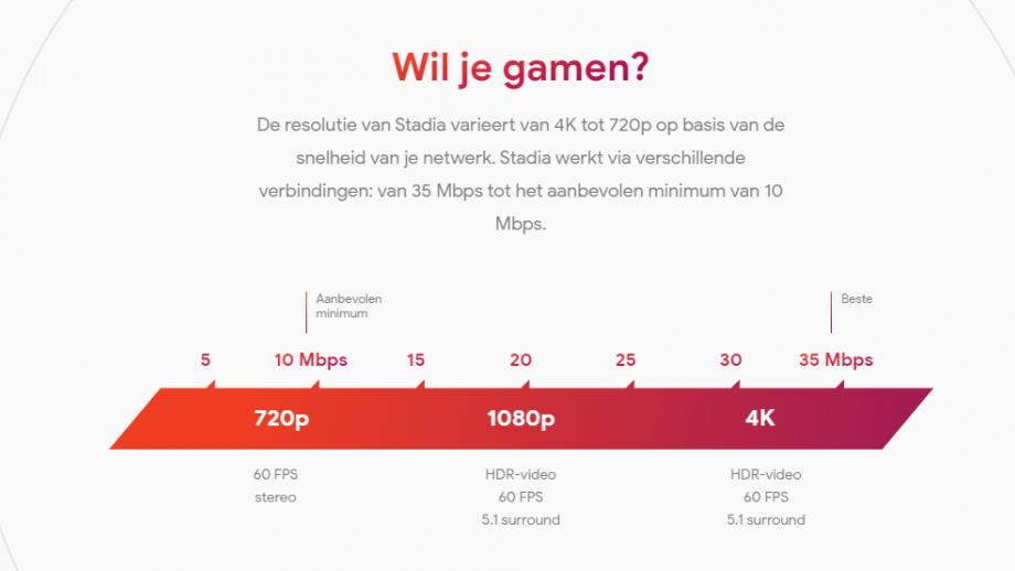 Stadia speed
