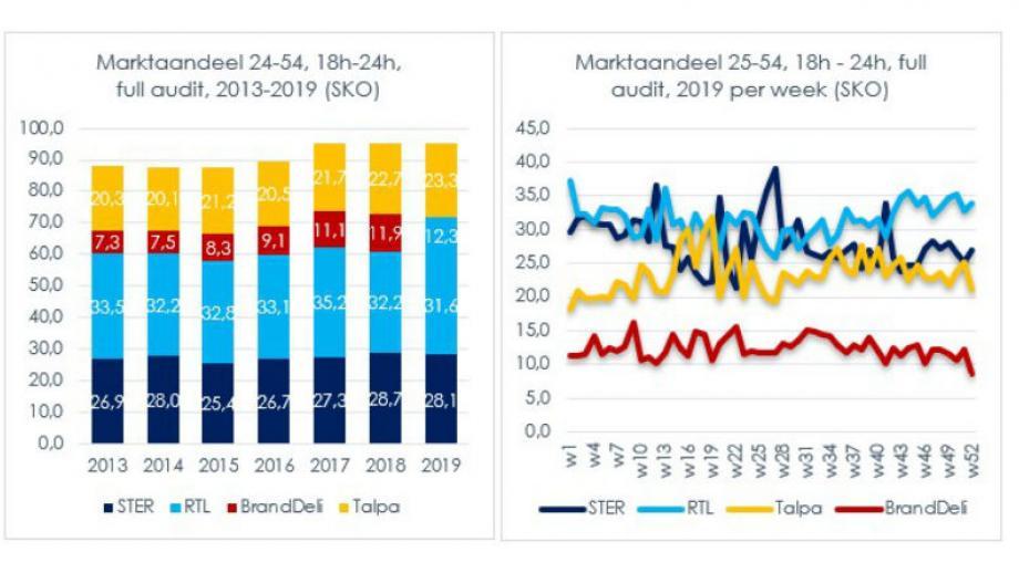 Positieve ontwikkelingen geven tv-markt lucht voor benodigde transformatie in 2020