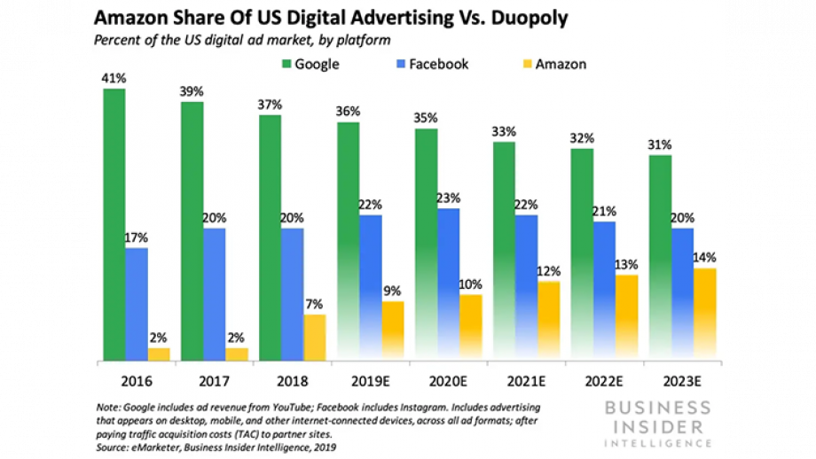 Amazon Share of US Digital Advertising Vs. Duopoly