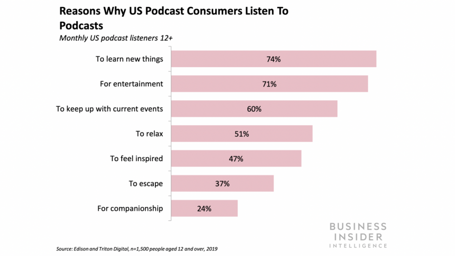Reason why US podcast consumers listen to podcasts