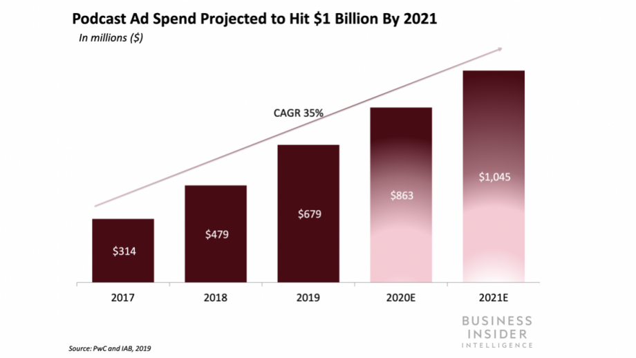 Podcast Ad Spend Projected to hit 1 billion by 2021