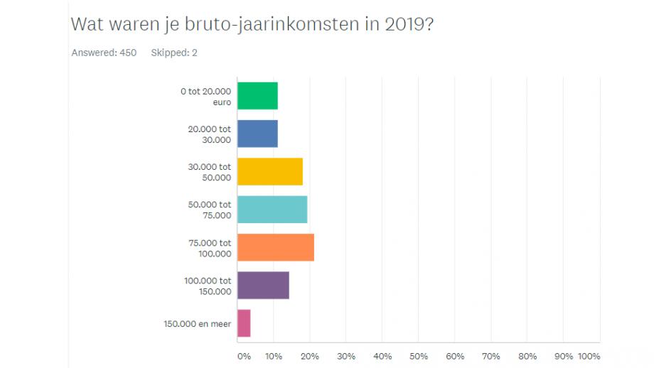 Inkomsten 2019