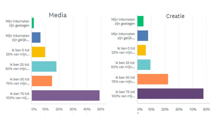 Media en creatie