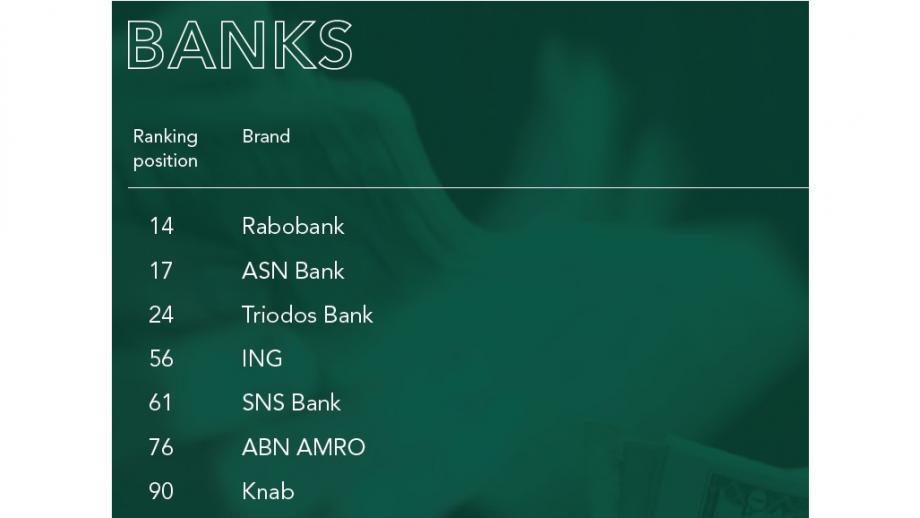 Rabo laat alle banken achter zich in de Sustainable Brand Index 2020