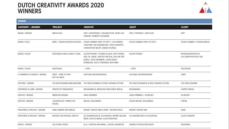 Winnaars Dutch Creativity Awards 2020