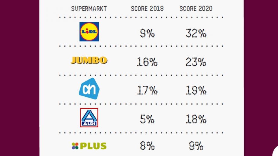 Doet jouw supermarkt genoeg tegen uitbuiting?