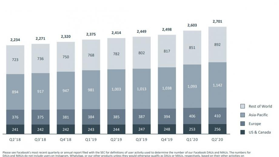 Facebook groei