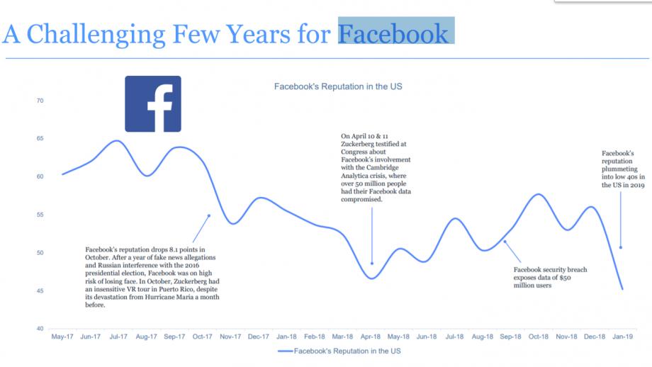 De ontwikkeling van de reputatie van Facebook de afgelopen jaren in de VS