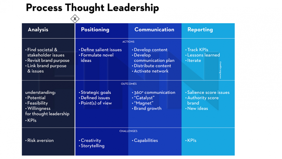 Thought leadership in vier stappen