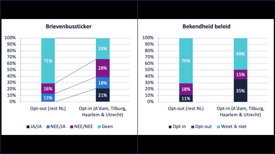 Brievenbussticker vs. bekendheid beleid