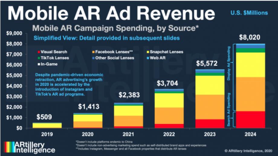 Mobile AR ad revenue