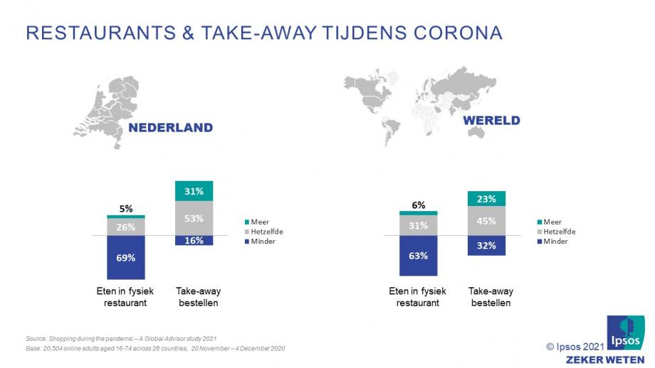 Restaurants & Take-away tijdens corona