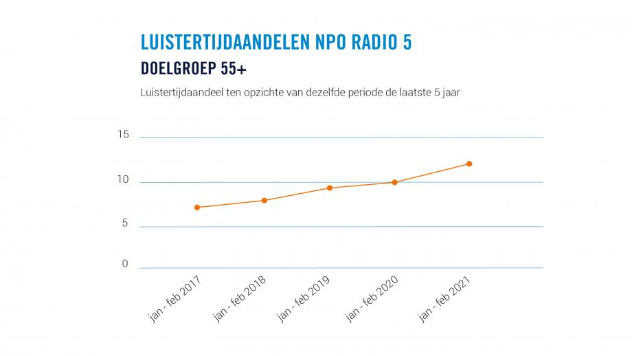 Groei NPO Radio 5