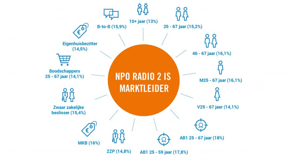 Marktleiderschap NPO Radio 2