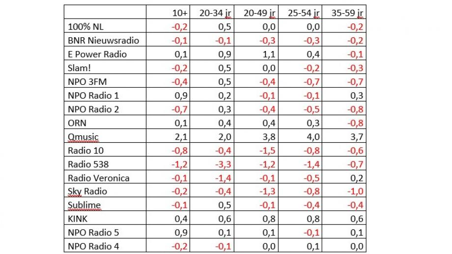 Radio vizeum