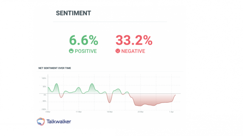 Talkwalker's Quick Search tool gives advertisers a holistic view on their brand
